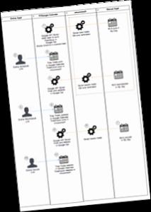 Infusionsoft API Project Plan Sample